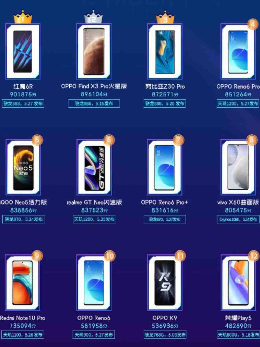 red magic 6r oppo find x3 nubia z30 pro classifica smartphone più potenti master lu maggio 2021