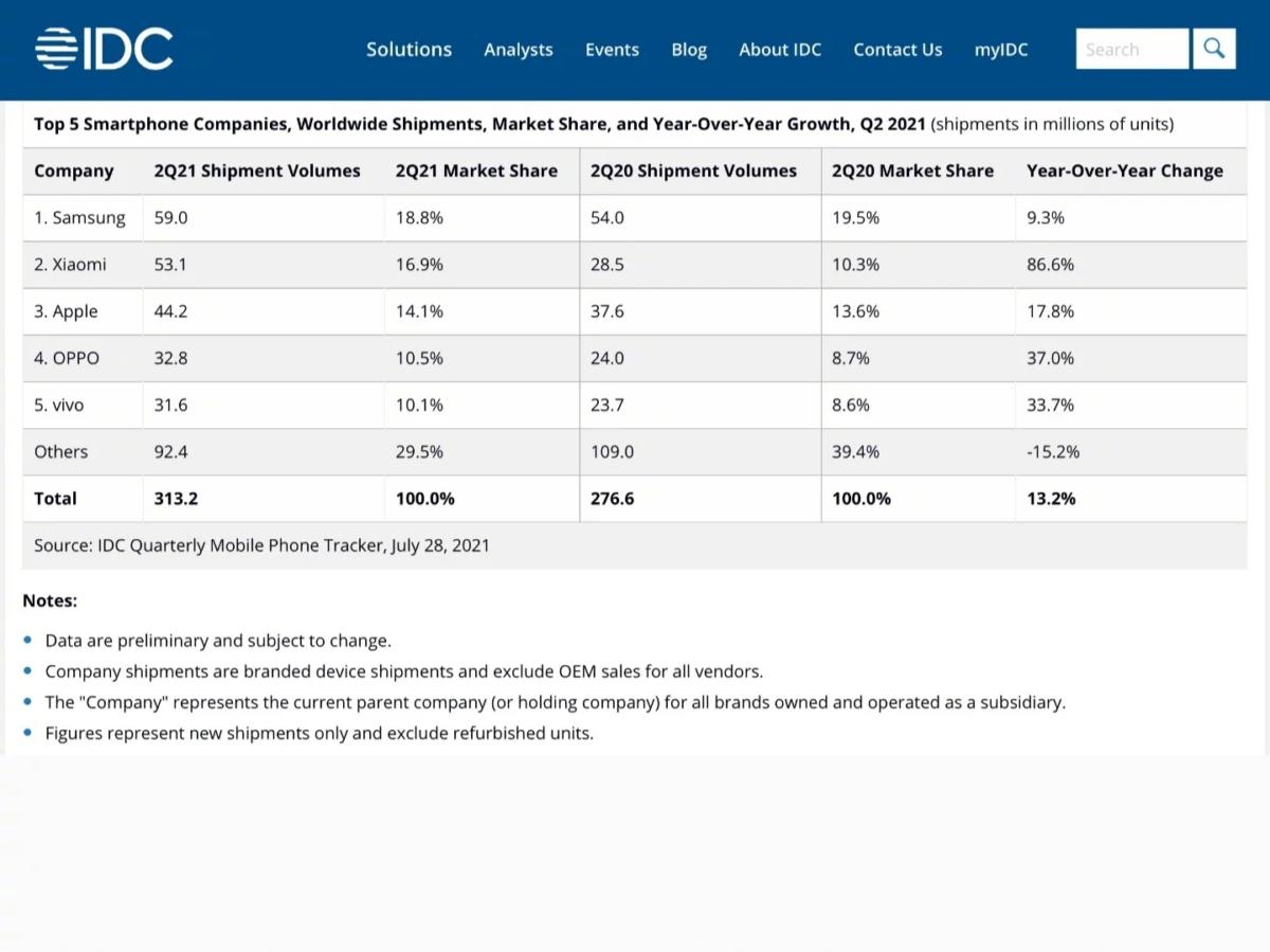 dati vendita mercato q2 2021 idc
