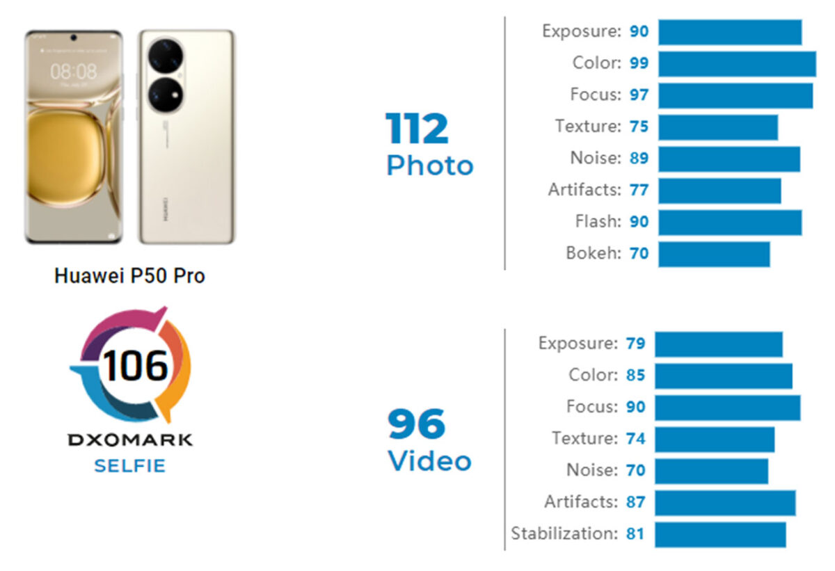 huawei p50 pro selfie dxomark