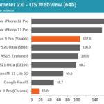 oneplus 9 pro benchmark