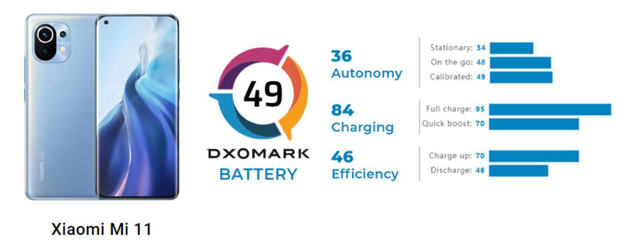 xiaomi mi 11 dxomark batteria