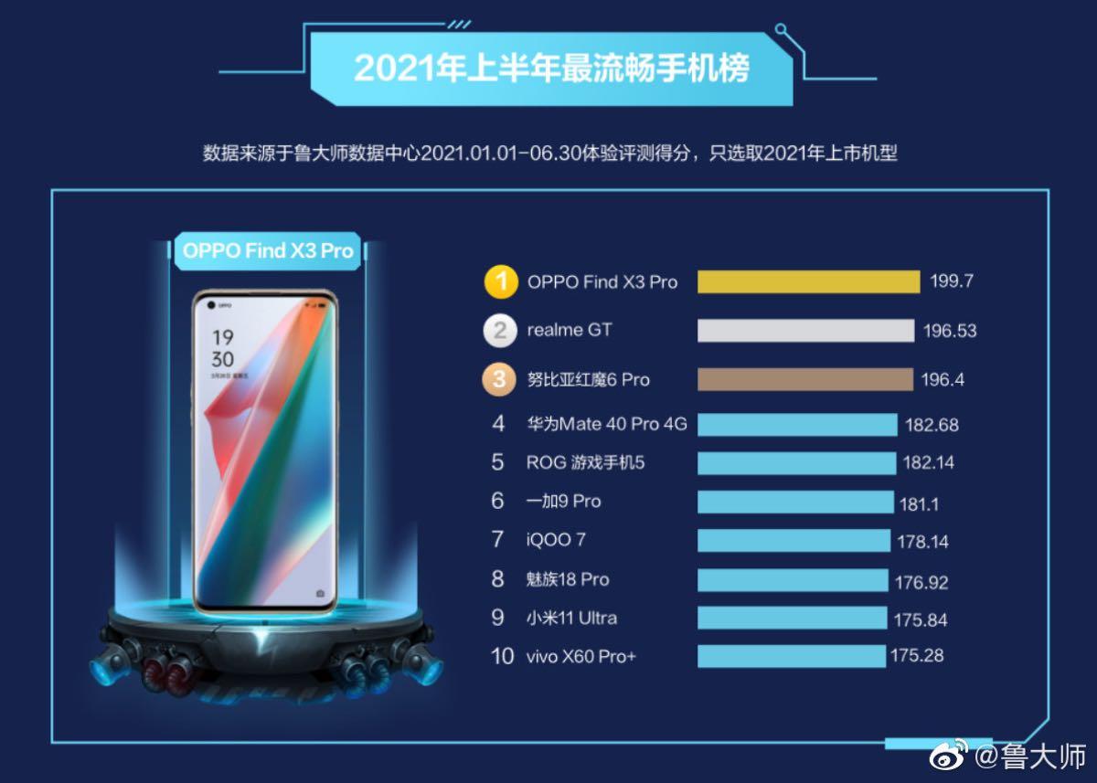oppo find x3 pro smartphone più fluido H1 2021 master lu 2