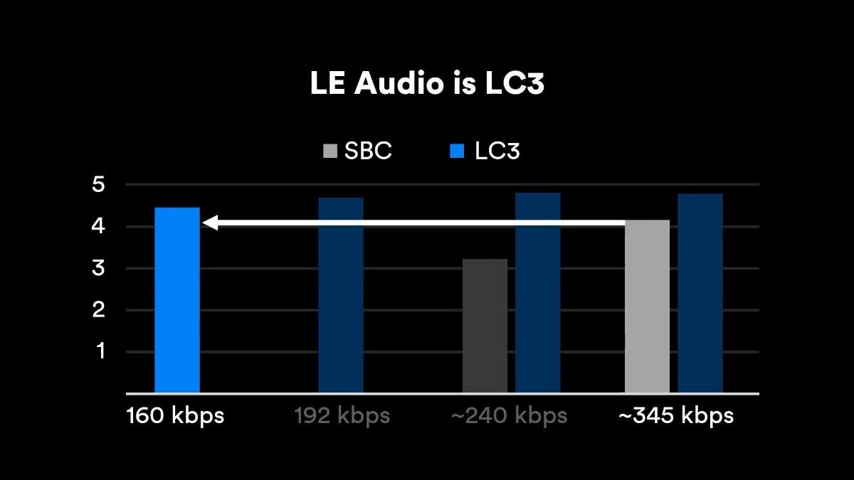 redmi airdots 3 pro bassa latenza codec bluetooth lc3 2