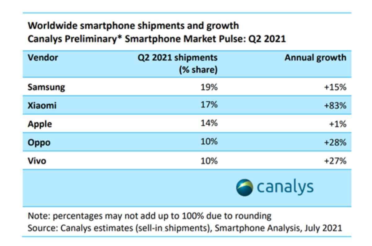 vivo top 5 vendite smartphone mondo metà 2021 2