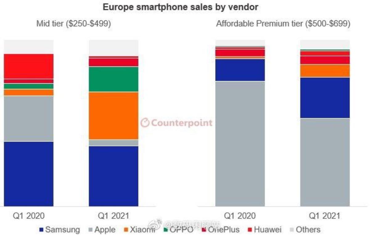 xiaomi oppo vendite smartphone europa 2021 medio gamma